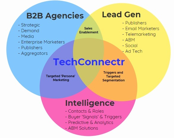 techconnectr market place is a one stop shop for best of breed b2b agencies, lead generation vendors, b2b database providers and martech and adtech providers